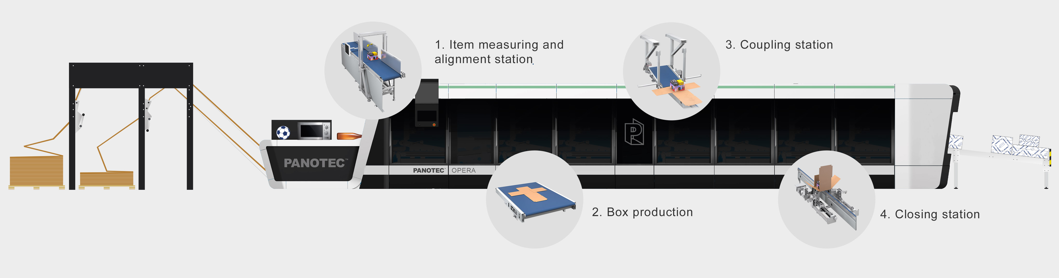 Main Features of the Packaging Line